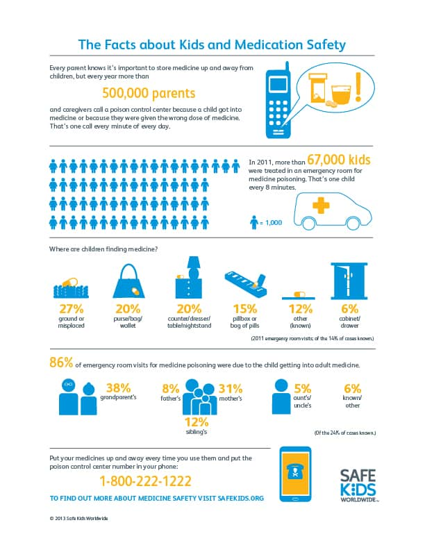 Safe Kids Worldwide Medication Safety Infographic