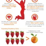 California Strawberry Commission Infographic! #CAStrawberries